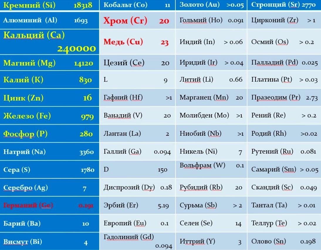 Таблица витаминов и минералов, входящих в состав Активного Кораллового кальция