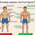 5 признаков низкого уровня тестостерона