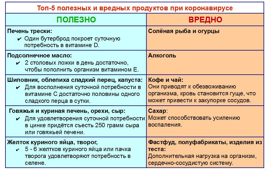 Таблица полезных и вредных продуктов при коронавирусе