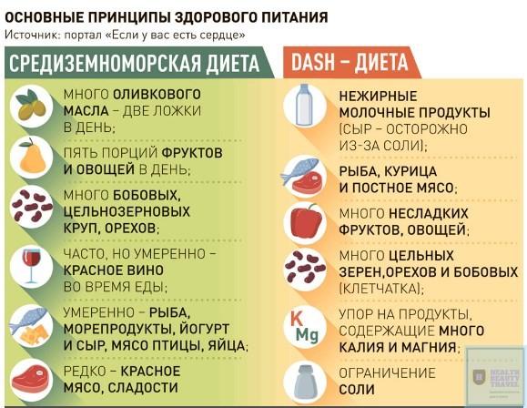 Сравнение DASH диета и средиземноморская диета